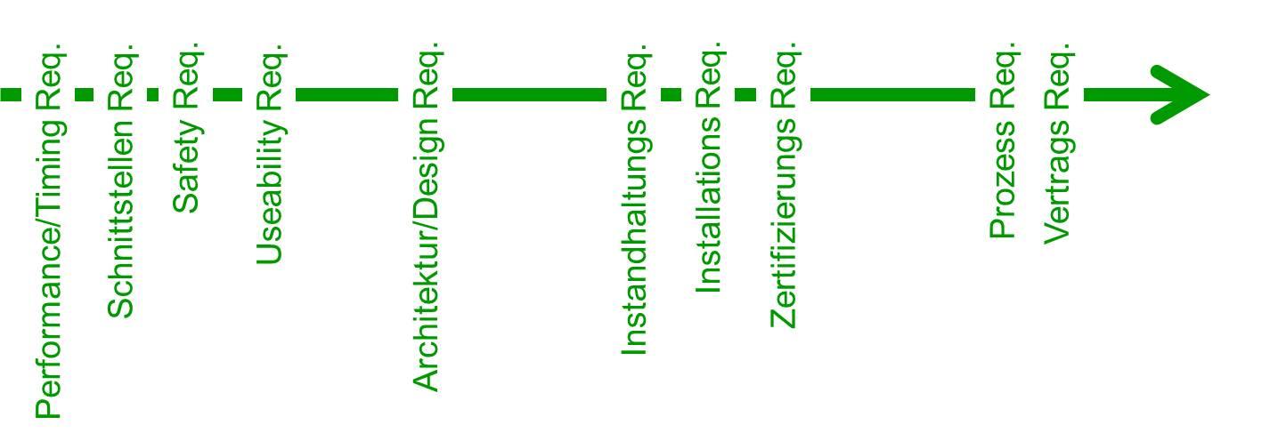 Nicht-Funktionale Requirements_2