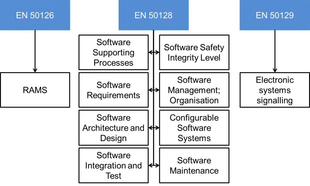 EN 50128 Funktionale Sicherheit