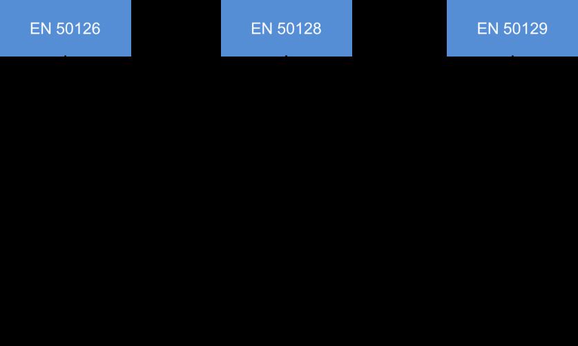 EN 50128 Functional Safety
