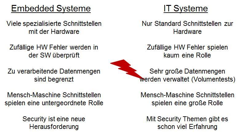 Requirement Engineering für Embedded- und IT-Systeme