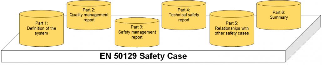 EN 50129 Safety Case