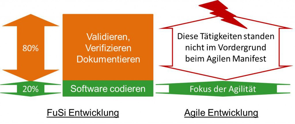 Funktionale Sicherheit und agile Entwicklungsmethoden