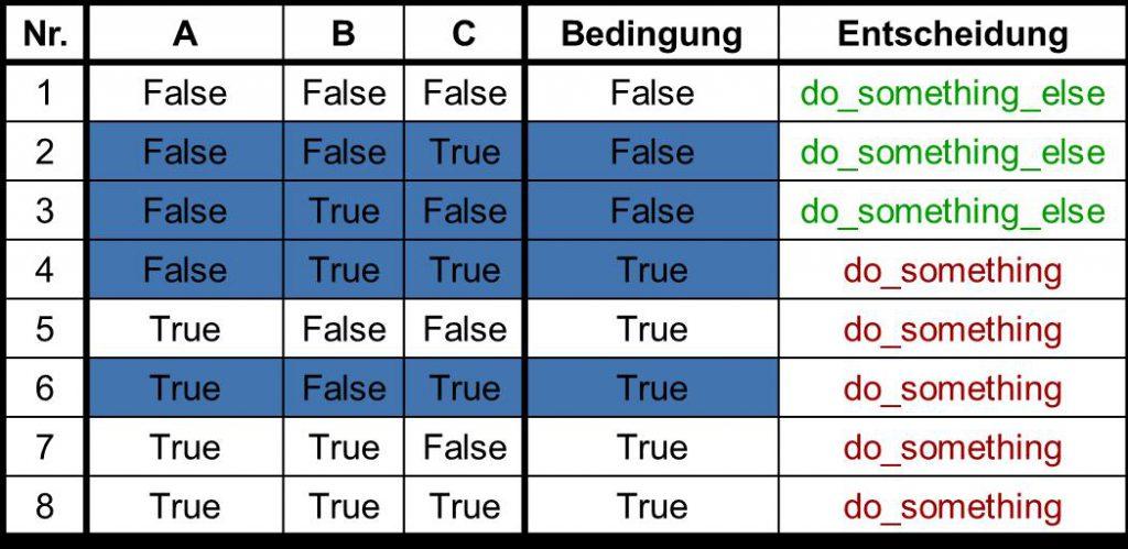 Strukturelle Source Code Coverage