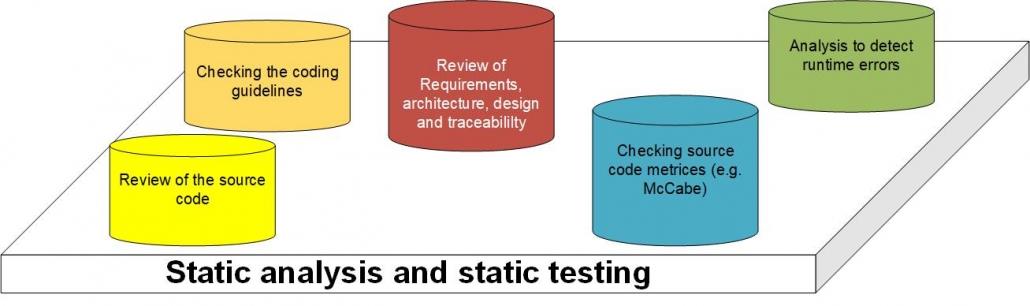 staticanalysisandtesting