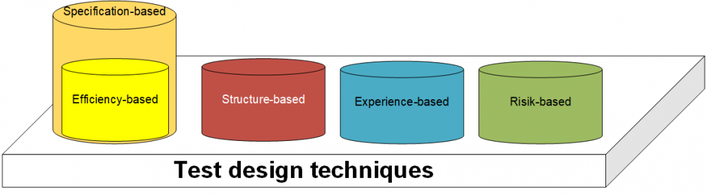 testtechniques