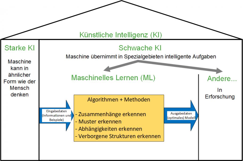 Klassen der Künstlichen Intelligenz